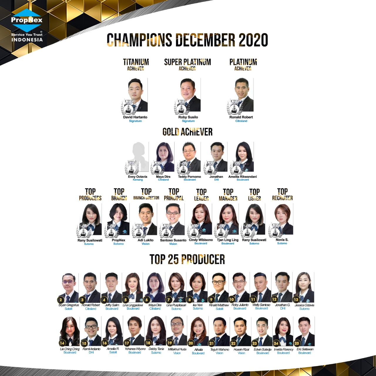 PropNex Indonesia Star Performers Property Consultants in December 2020